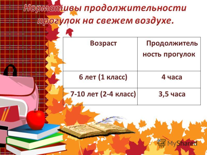 Возраст Продолжитель ность прогулок 6 лет (1 класс)4 часа 7-10 лет (2-4 класс)3,5 часа