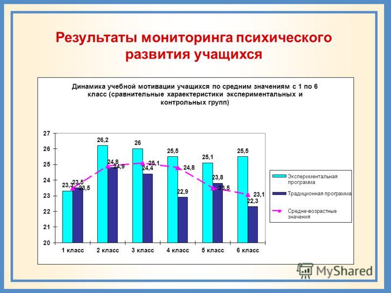 Результаты мониторинга психического развития учащихся
