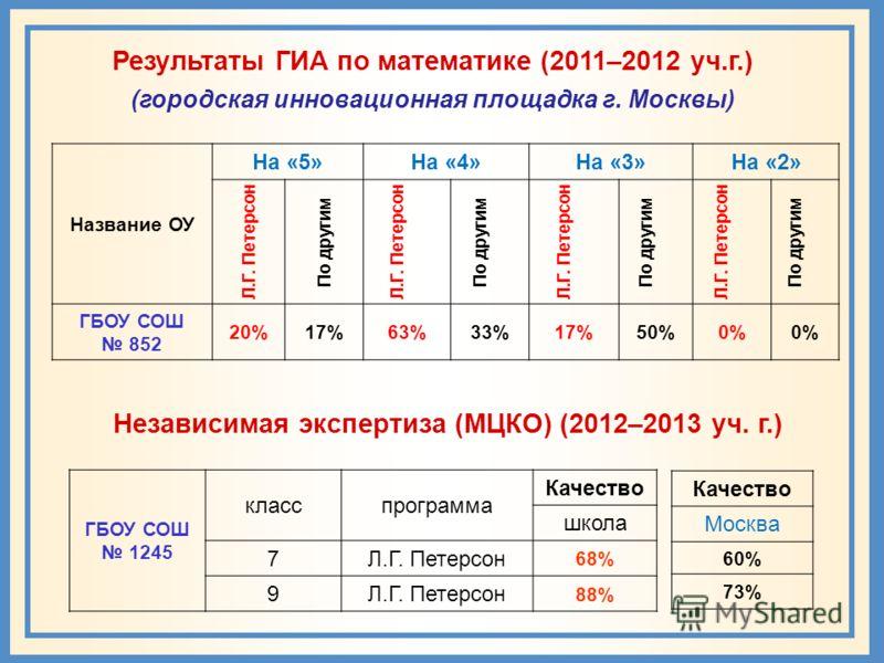 Результаты ГИА по математике (2011–2012 уч.г.) (городская инновационная площадка г. Москвы) Название ОУ На «5»На «4»На «3»На «2» Л.Г. Петерсон По другим Л.Г. Петерсон По другим Л.Г. Петерсон По другим Л.Г. Петерсон По другим ГБОУ СОШ 852 20%17%63%33%