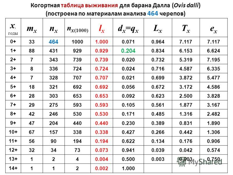 Когортная таблица выживания для барана Далла (Ovis dalli) (построена по материалам анализа 464 черепов) x, годы mxmx nxnx n x (1000) lxlx dx=qxdx=qx LxLx TxTx exex 0+0+ 33 464 10001.0000.0710.9647.117 1+1+ 884319290.929 0.204 0.8346.1536.624 2+2+ 734
