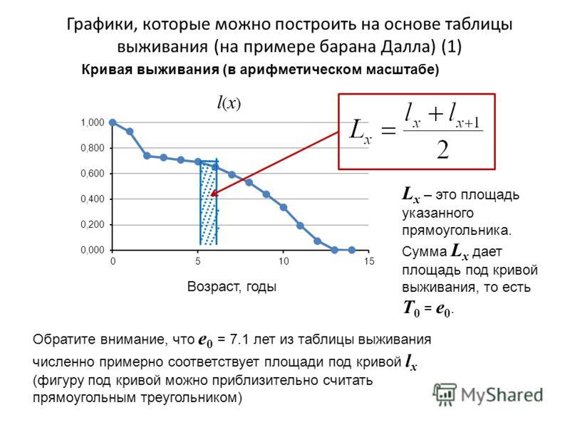 Графики, которые можно построить на основе таблицы выживания (на примере барана Далла) (1) Обратите внимание, что e 0 = 7.1 лет из таблицы выживания численно примерно соответствует площади под кривой l x (фигуру под кривой можно приблизительно считат