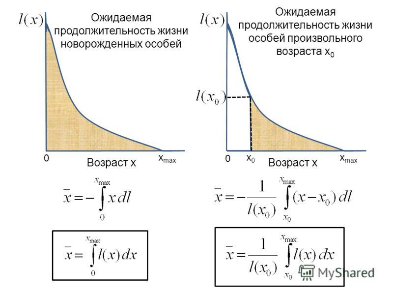 Возраст x x max Ожидаемая продолжительность жизни особей произвольного возраста x 0 Возраст x x0x0 x max Ожидаемая продолжительность жизни новорожденных особей 0 0