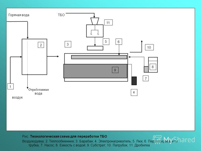 Рис. Технологическая схема для переработки ТБО Воздуходувка; 2. Теплообменник; 3. Барабан; 4. Электронагреватель; 5. Люк; 6. Перфорированная трубка; 7. Насос; 8. Емкость с водой; 9. Субстрат; 10. Патрубок; 11. Дробилка Горячая вода ТБО вода Отработан