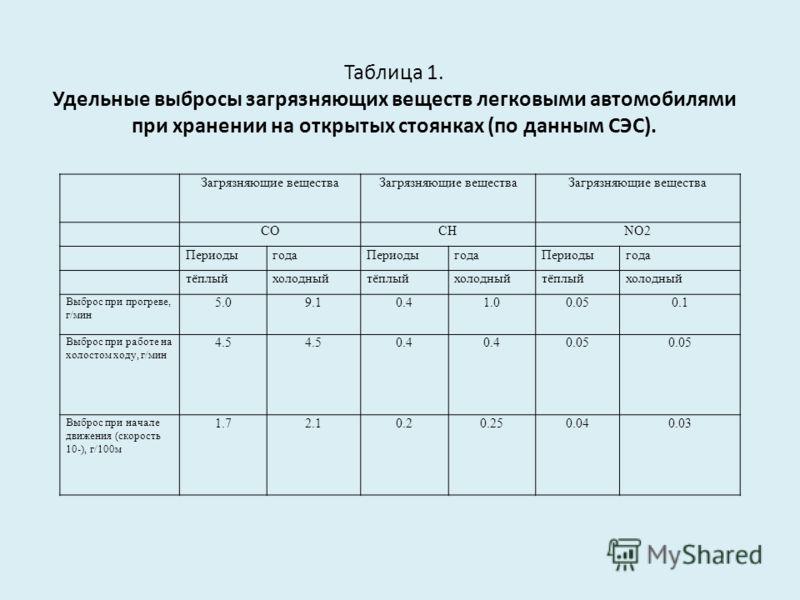 Таблица 1. Удельные выбросы загрязняющих веществ легковыми автомобилями при хранении на открытых стоянках (по данным СЭС). Загрязняющие вещества COCHNO2 ПериодыгодаПериодыгодаПериодыгода тёплыйхолодныйтёплыйхолодныйтёплыйхолодный Выброс при прогреве,