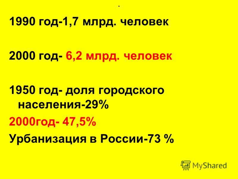 . 1990 год-1,7 млрд. человек 2000 год- 6,2 млрд. человек 1950 год- доля городского населения-29% 2000год- 47,5% Урбанизация в России-73 %