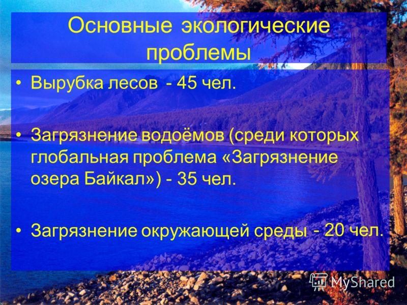 Основные экологические проблемы Вырубка лесов Загрязнение водоёмов (среди которых глобальная проблема «Загрязнение озера Байкал») Загрязнение окружающей среды - 45 чел. - 35 чел. - 20 чел.
