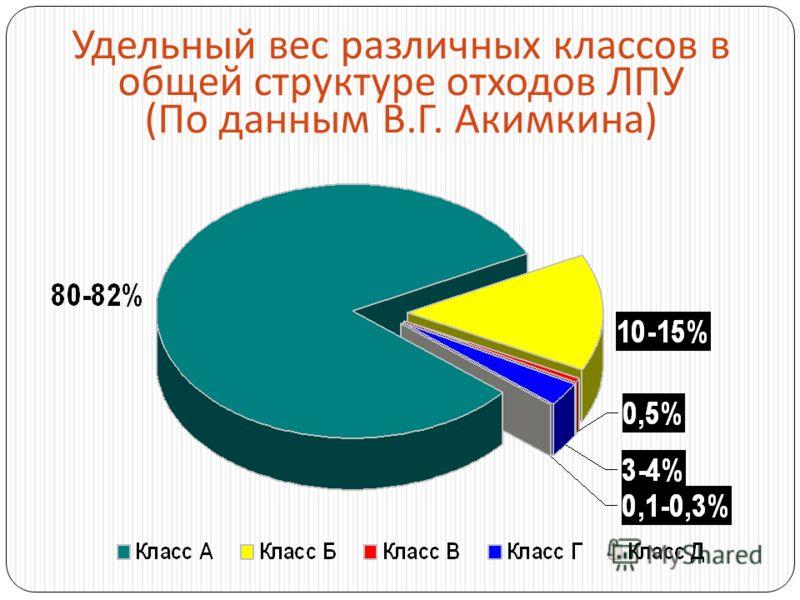 Удельный вес различных классов в общей структуре отходов ЛПУ ( По данным В. Г. Акимкина )