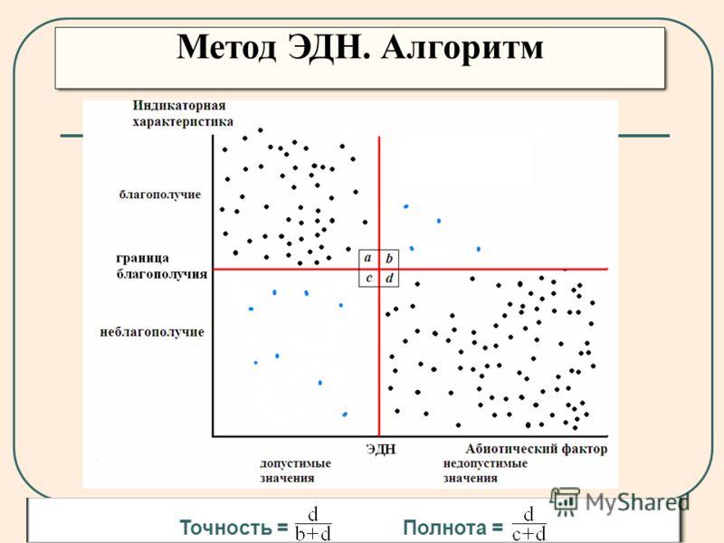 Метод ЭДН. Алгоритм Точность = Полнота =