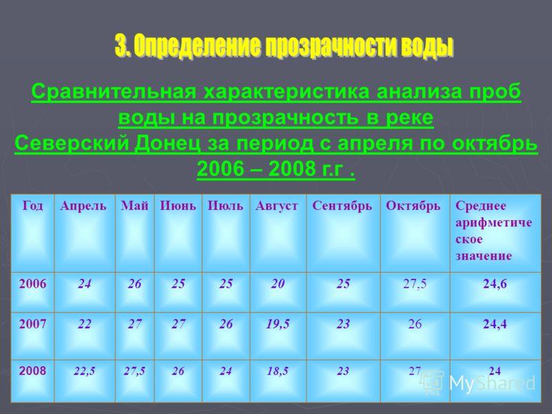 Сравнительная характеристика анализа проб воды на прозрачность в реке Северский Донец за период с апреля по октябрь 2006 – 2008 г.г. ГодАпрельМайИюньИюльАвгустСентябрьОктябрьСреднее арифметиче ское значение 2006242625 202527,524,6 20072227 2619,52326