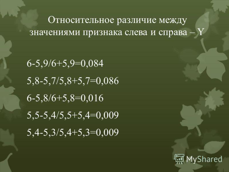Относительное различие между значениями признака слева и справа – Y 6-5,9/6+5,9=0,084 5,8-5,7/5,8+5,7=0,086 6-5,8/6+5,8=0,016 5,5-5,4/5,5+5,4=0,009 5,4-5,3/5,4+5,3=0,009