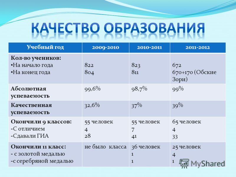 Учебный год2009-20102010-20112011-2012 Кол-во учеников: На начало года На конец года 822 804 823 811 672 670+170 (Обские Зори) Абсолютная успеваемость 99,6%98,7%99% Качественная успеваемость 32,6%37%39% Окончили 9 классов: -С отличием -Сдавали ГИА 55