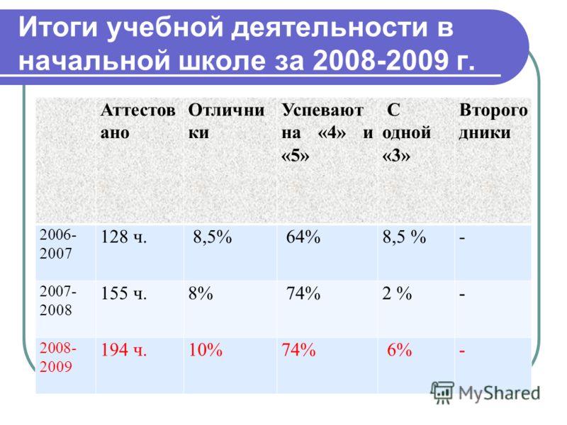 Итоги учебной деятельности в начальной школе за 2008-2009 г. Аттестов ано Отлични ки Успевают на «4» и «5» С одной «3» Второго дники 2006- 2007 128 ч. 8,5% 64%8,5 %- 2007- 2008 155 ч.8% 74%2 %- 2008- 2009 194 ч.10%74% 6%-