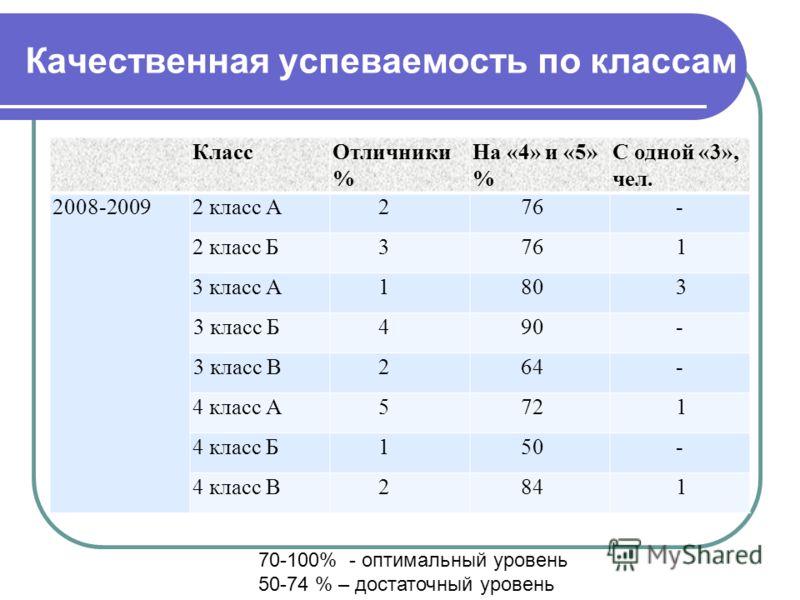 Качественная успеваемость по классам КлассОтличники % На «4» и «5» % С одной «3», чел. 2008-20092 класс А276- 2 класс Б3761 3 класс А1803 3 класс Б490- 3 класс В264- 4 класс А5721 4 класс Б150- 4 класс В2841 70-100% - оптимальный уровень 50-74 % – до