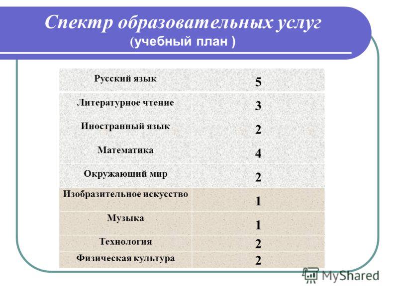 Спектр образовательных услуг ( учебный план ) Русский язык 5 Литературное чтение 3 Иностранный язык 2 Математика 4 Окружающий мир 2 Изобразительное искусство 1 Музыка 1 Технология 2 Физическая культура 2