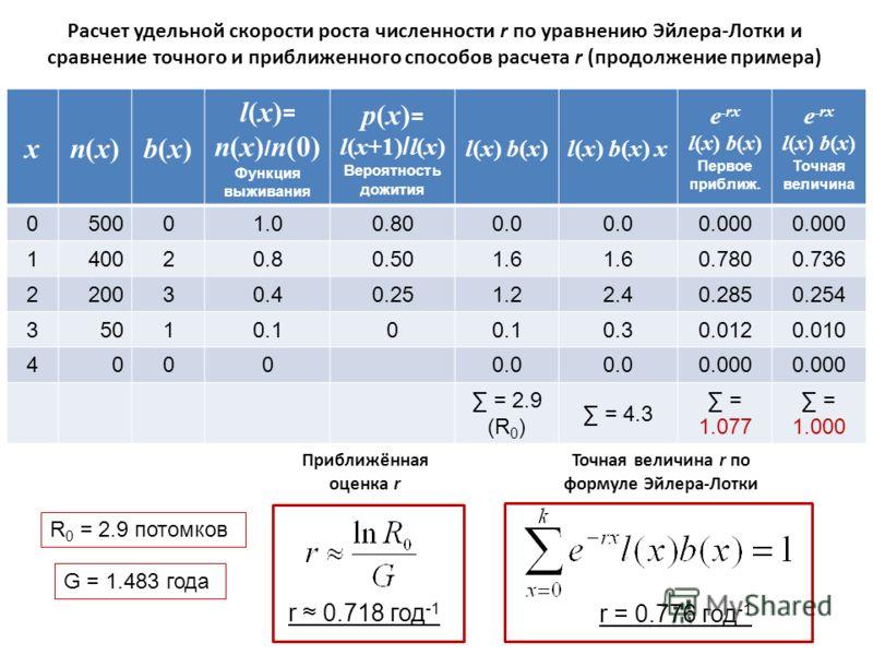 Расчет удельной скорости роста численности r по уравнению Эйлера-Лотки и сравнение точного и приближенного способов расчета r (продолжение примера) xn(x)n(x)b(x)b(x) l(x) = n(x) / n(0) Функция выживания p(x) = l(x+1) / l(x) Вероятность дожития l(x) b