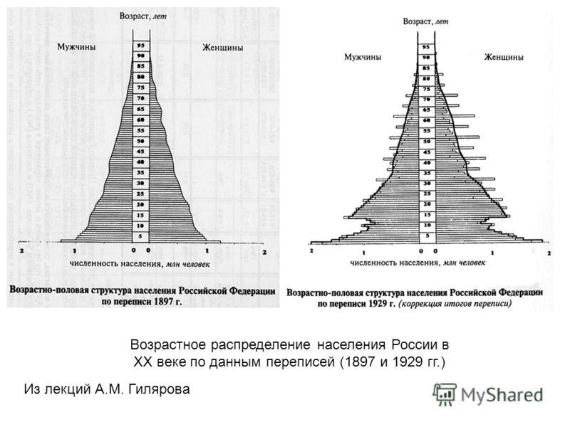 Из лекций А.М. Гилярова Возрастное распределение населения России в ХХ веке по данным переписей (1897 и 1929 гг.)