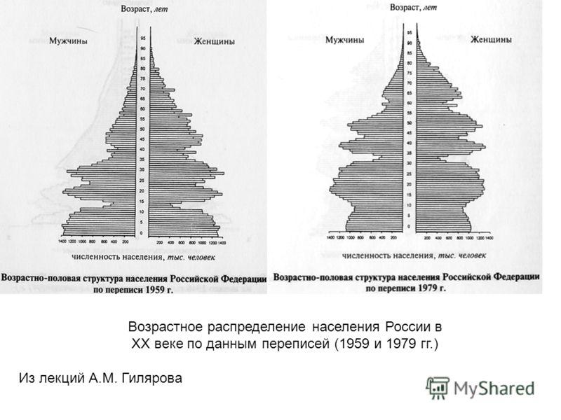 Из лекций А.М. Гилярова Возрастное распределение населения России в ХХ веке по данным переписей (1959 и 1979 гг.)