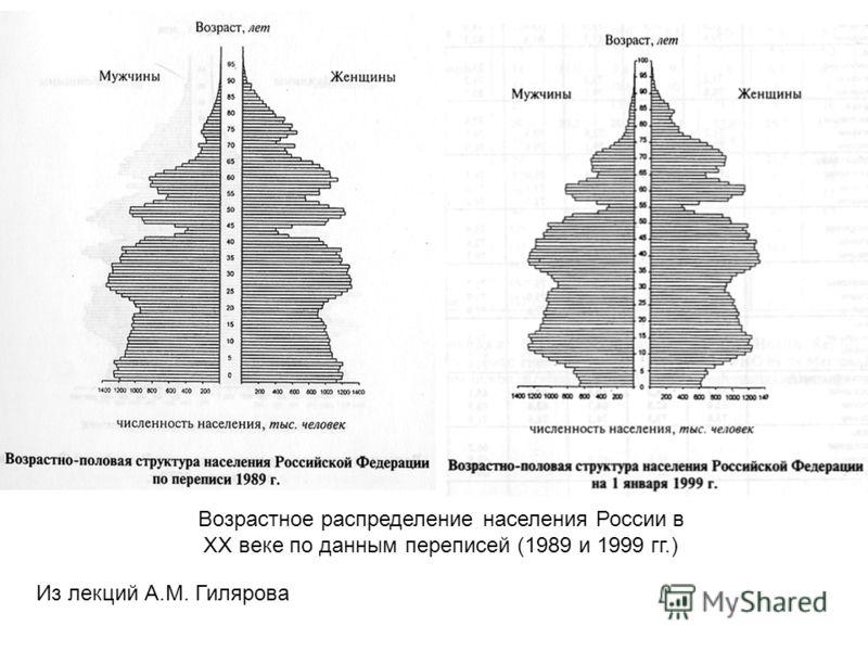 Из лекций А.М. Гилярова Возрастное распределение населения России в ХХ веке по данным переписей (1989 и 1999 гг.)