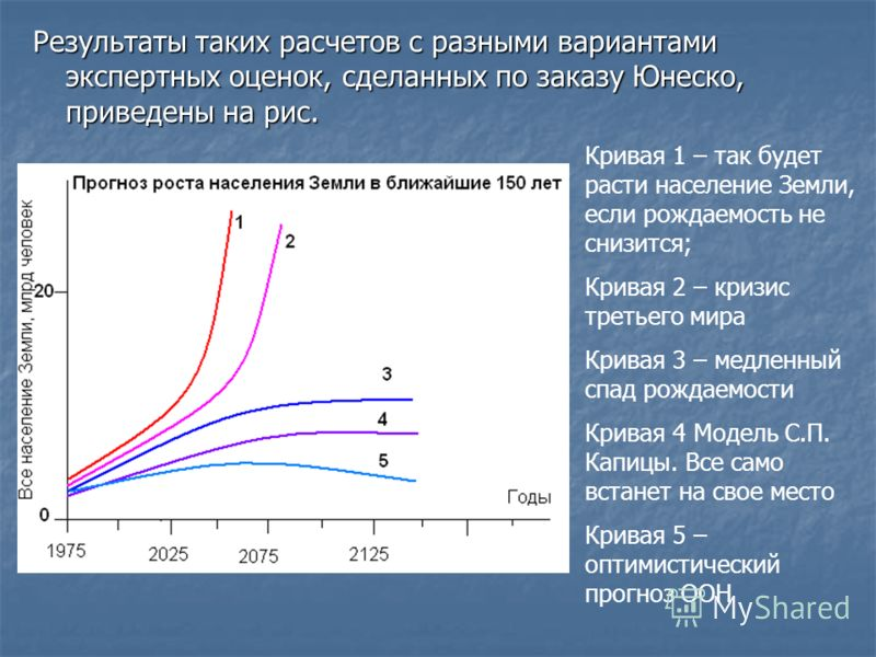 Результаты таких расчетов с разными вариантами экспертных оценок, сделанных по заказу Юнеско, приведены на рис. Кривая 1 – так будет расти население Земли, если рождаемость не снизится; Кривая 2 – кризис третьего мира Кривая 3 – медленный спад рождае