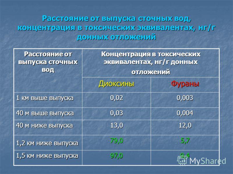 Расстояние от выпуска сточных вод, концентрация в токсических эквивалентах, нг/г донных отложений Расстояние от выпуска сточных вод Концентрация в токсических эквивалентах, нг/г донных отложений ДиоксиныФураны 1 км выше выпуска 0,020,003 40 м выше вы