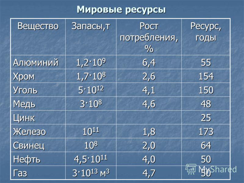 Мировые ресурсы ВеществоЗапасы,т Рост потребления, % Ресурс, годы Алюминий 1,2·10 9 6,455 Хром 1,7·10 8 2,6154 Уголь 5·10 12 4,1150 Медь 3·10 8 4,648 Цинк25 Железо 10 11 1,8173 Свинец 10 8 2,064 Нефть 4,5·10 11 4,050 Газ 3·10 13 м 3 4,750