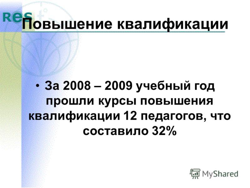 Повышение квалификации За 2008 – 2009 учебный год прошли курсы повышения квалификации 12 педагогов, что составило 32%