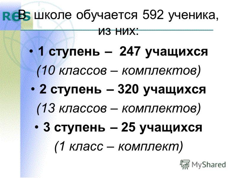 В школе обучается 592 ученика, из них: 1 ступень – 247 учащихся (10 классов – комплектов) 2 ступень – 320 учащихся (13 классов – комплектов) 3 ступень – 25 учащихся (1 класс – комплект)