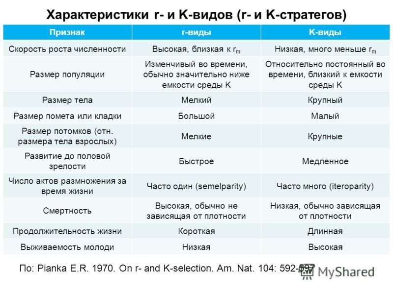 Характеристики r- и K-видов (r- и K-стратегов) Признакr-видыK-виды Скорость роста численностиВысокая, близкая к r m Низкая, много меньше r m Размер популяции Изменчивый во времени, обычно значительно ниже емкости среды K Относительно постоянный во вр