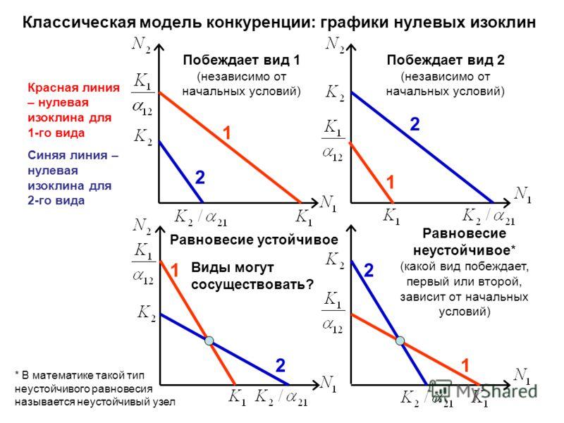 Классическая модель конкуренции: графики нулевых изоклин 1 2 Побеждает вид 1 (независимо от начальных условий) 2 Побеждает вид 2 (независимо от начальных условий) 1 2 Равновесие устойчивое 1 2 Равновесие неустойчивое* (какой вид побеждает, первый или