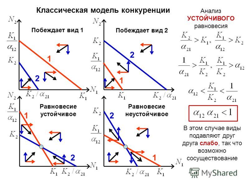 1 2 Побеждает вид 1 2 Побеждает вид 2 1 21 2 Равновесие неустойчивое 1 В этом случае виды подавляют друг друга слабо, так что возможно сосуществование Анализ УСТОЙЧИВОГО равновесия Классическая модель конкуренции Равновесие устойчивое