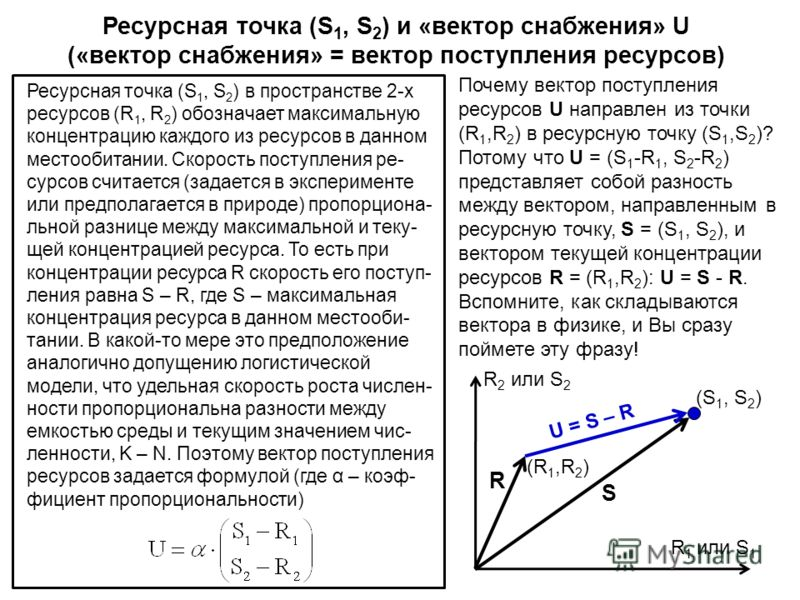 Почему вектор поступления ресурсов U направлен из точки (R 1,R 2 ) в ресурсную точку (S 1,S 2 )? Потому что U = (S 1 -R 1, S 2 -R 2 ) представляет собой разность между вектором, направленным в ресурсную точку, S = (S 1, S 2 ), и вектором текущей конц