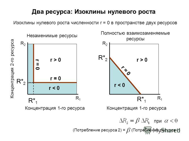 R1R1 Изоклины нулевого роста численности r = 0 в пространстве двух ресурсов Два ресурса: Изоклины нулевого роста R1R1 R2R2 Незаменимые ресурсы R2R2 Полностью взаимозаменяемые ресурсы R* 1 R* 2 Концентрация 1-го ресурса Концентрация 2-го ресурса R* 2