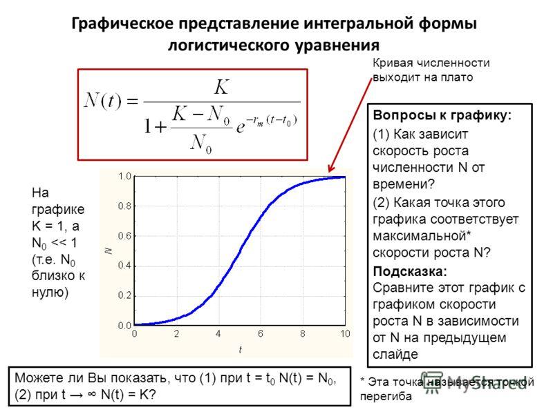 Графическое представление интегральной формы логистического уравнения На графике K = 1, а N 0