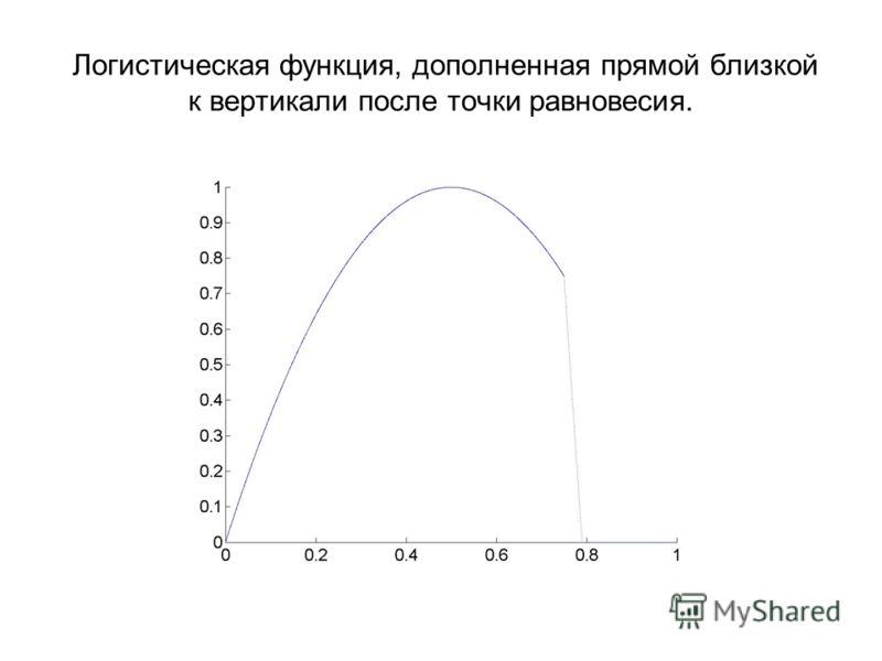 Логистическая функция, дополненная прямой близкой к вертикали после точки равновесия.