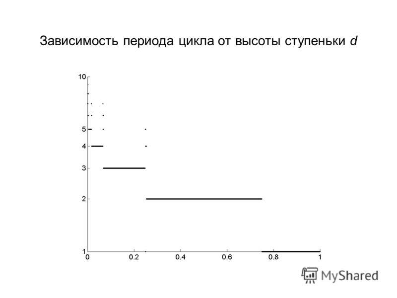 Зависимость периода цикла от высоты ступеньки d