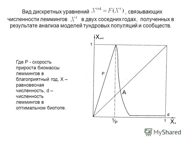Вид дискретных уравнений, связывающих численности леммингов в двух соседних годах, полученных в результате анализа моделей тундровых популяций и сообществ. Где P - скорость прироста биомассы леммингов в благоприятный год, X – равновесная численность,