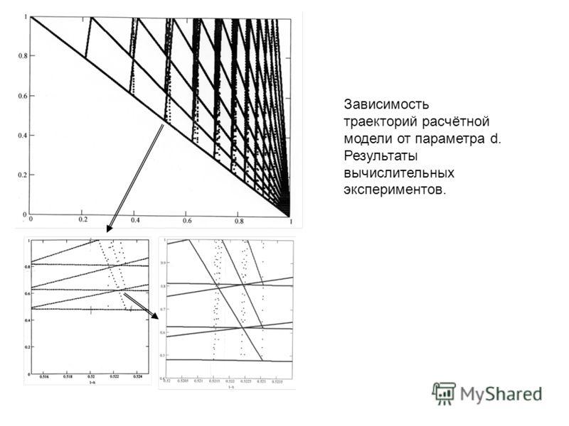 Зависимость траекторий расчётной модели от параметра d. Результаты вычислительных экспериментов.