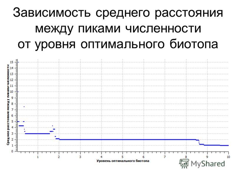 Зависимость среднего расстояния между пиками численности от уровня оптимального биотопа