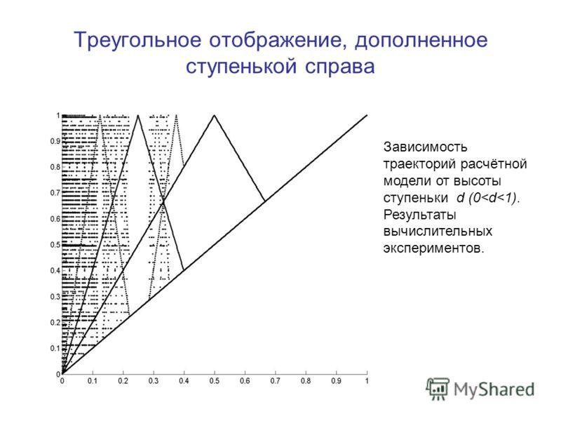 Треугольное отображение, дополненное ступенькой справа Зависимость траекторий расчётной модели от высоты ступеньки d (0
