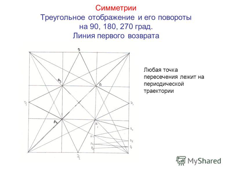 Симметрии Треугольное отображение и его повороты на 90, 180, 270 град. Линия первого возврата Любая точка пересечения лежит на периодической траектории