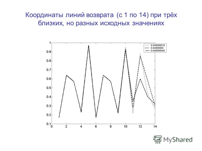 Координаты линий возврата (с 1 по 14) при трёх близких, но разных исходных значениях