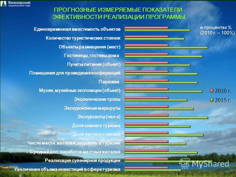 ПРОГНОЗНЫЕ ИЗМЕРЯЕМЫЕ ПОКАЗАТЕЛИ ЭФЕКТИВНОСТИ РЕАЛИЗАЦИИ ПРОГРАММЫ ЭФЕКТИВНОСТИ РЕАЛИЗАЦИИ ПРОГРАММЫ в процентах % (2010 г. – 100%)