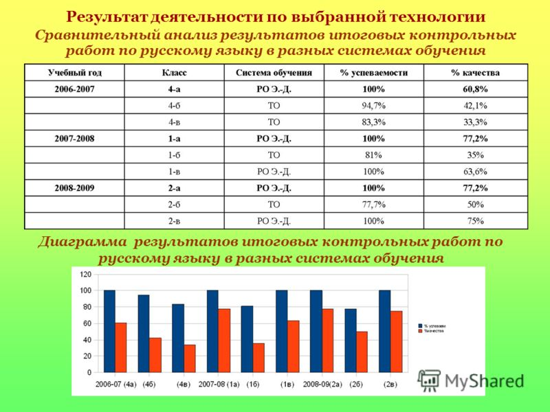 Результат деятельности по выбранной технологии Сравнительный анализ результатов итоговых контрольных работ по русскому языку в разных системах обучения Диаграмма результатов итоговых контрольных работ по русскому языку в разных системах обучения