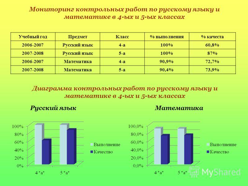 Мониторинг контрольных работ по русскому языку и математике в 4-ых и 5-ых классах Учебный годПредметКласс% выполнения% качеста 2006-2007Русский язык4-а100%60,8% 2007-2008Русский язык5-а100%87% 2006-2007Математика4-а90,9%72,7% 2007-2008Математика5-а90