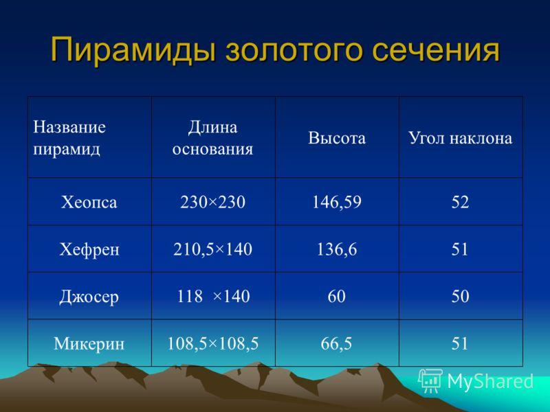 Пирамиды золотого сечения 5166,5108,5×108,5Микерин 5060118 ×140Джосер 51136,6210,5×140Хефрен 52146,59230×230Хеопса Угол наклонаВысота Длина основания Название пирамид