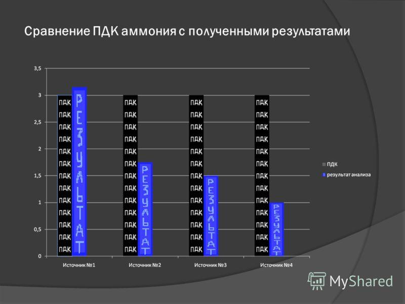 Сравнение ПДК аммония с полученными результатами