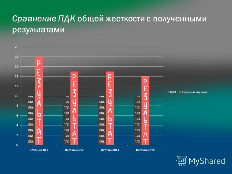 Сравнение ПДК общей жесткости с полученными результатами
