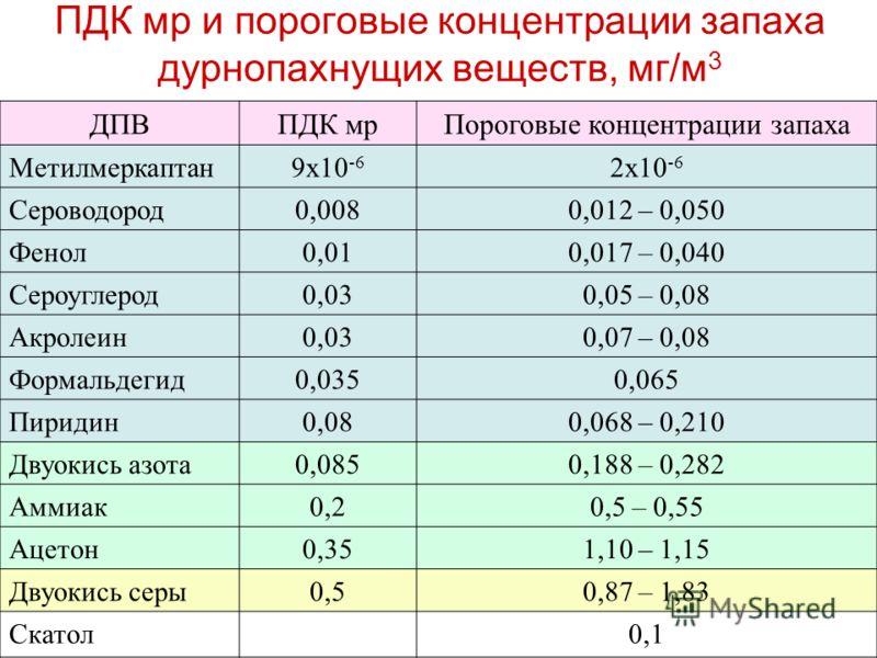 ПДК мр и пороговые концентрации запаха дурнопахнущих веществ, мг/м 3 ДПВПДК мрПороговые концентрации запаха Метилмеркаптан9х10 -6 2х10 -6 Сероводород0,0080,012 – 0,050 Фенол0,010,017 – 0,040 Сероуглерод0,030,05 – 0,08 Акролеин0,030,07 – 0,08 Формальд