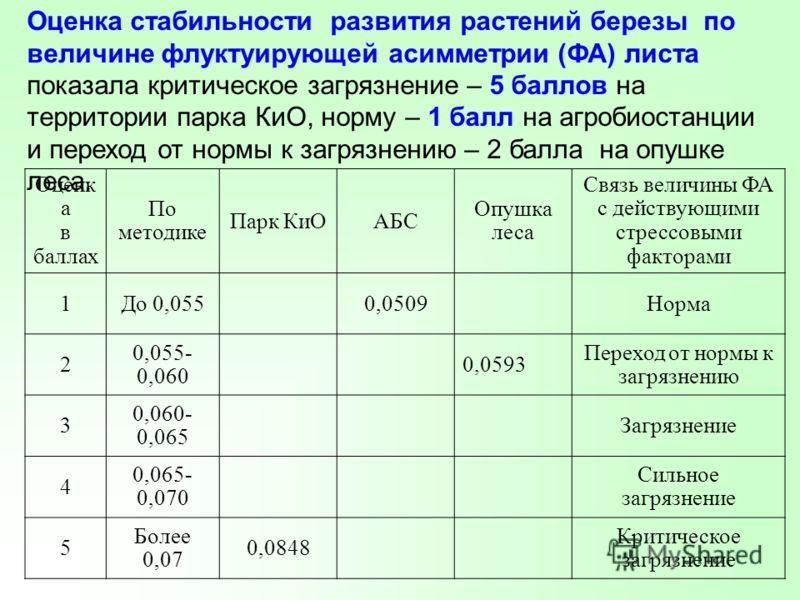 Оценк а в баллах По методике Парк КиОАБС Опушка леса Связь величины ФА с действующими стрессовыми факторами 1До 0,0550,0509Норма 2 0,055- 0,060 0,0593 Переход от нормы к загрязнению 3 0,060- 0,065 Загрязнение 4 0,065- 0,070 Сильное загрязнение 5 Боле