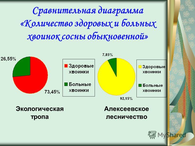 Сравнительная диаграмма «Количество здоровых и больных хвоинок сосны обыкновенной» Экологическая тропа Алексеевское лесничество